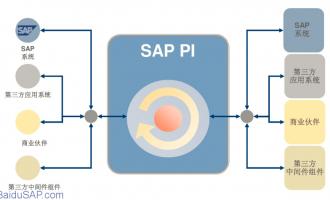 [工具]如何使用Netweaver PI问题分析工具-XPI Inspector