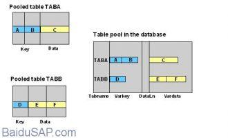 数据字典-创建表(Table)