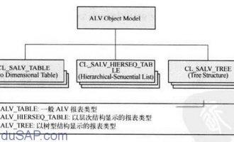 SALV教程1-创建简单SALV