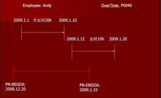 HR常用宏(一)