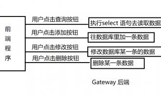 通过几篇文章入门gateway(1)
